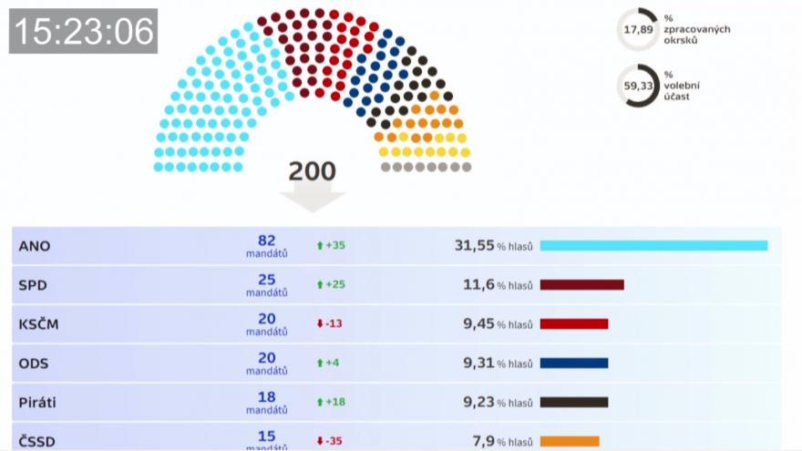 Video Vývoj volebních preferencí v jedné minutě