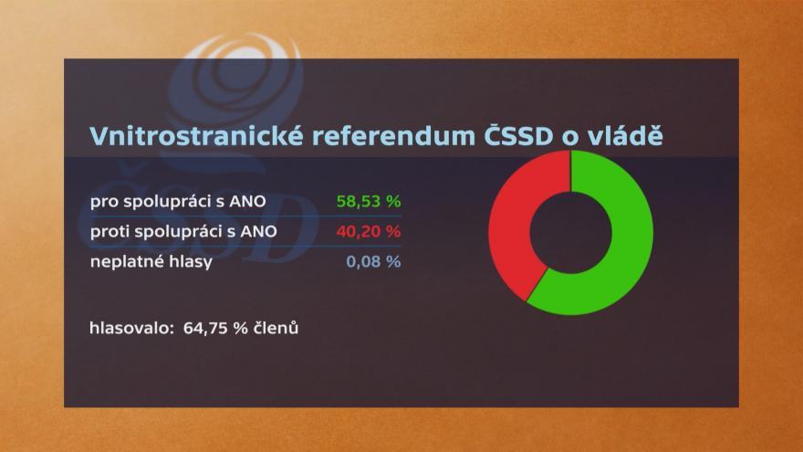 Video Vyhlášení výsledků referenda ČSSD