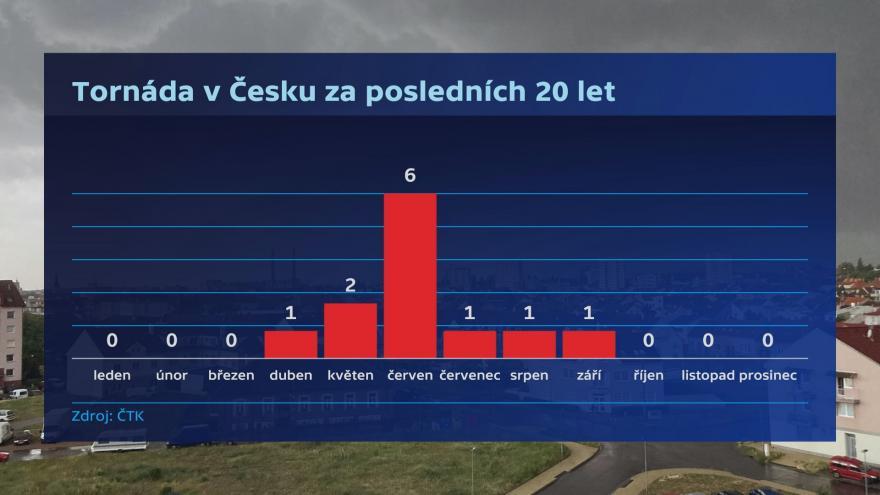 Video Topinka k nejsilnějším českým tornádům