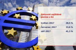 Čerpání evropských dotací