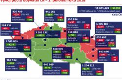 Vývoj počtu obyvatel ČR – 1. pololetí roku 2018