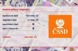 Další možné příjmy rozpočtu podle návrhu ČSSD