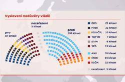 Předpokládané rozložení hlasů pro vyslovení nedůvěry vládě