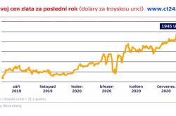 Vývoj cen zlata za poslední rok (dolary za troyskou unci)