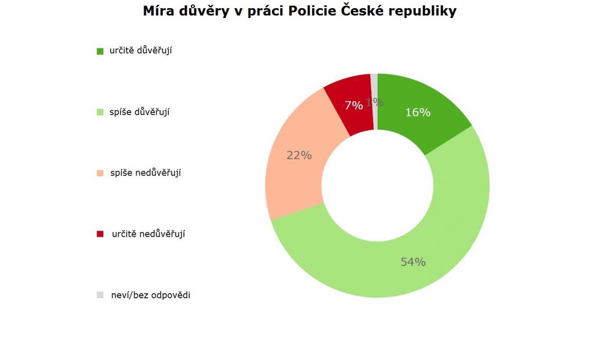 Míra důvěry v Policii ČR