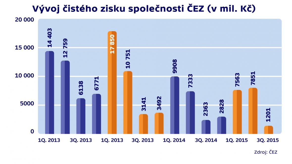 Vývoj čistého zisku společnosti ČEZ