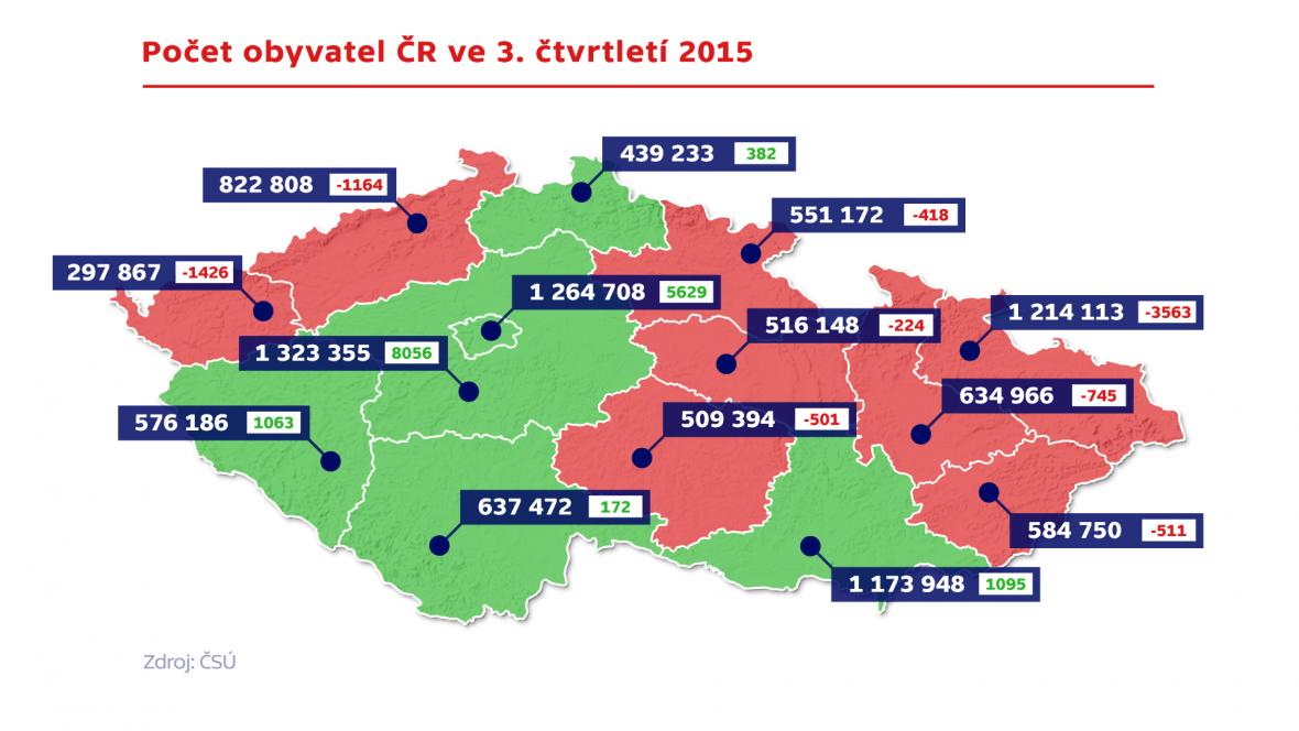 Počet obyvatel ČR ve 3. čtvrtletí 2015