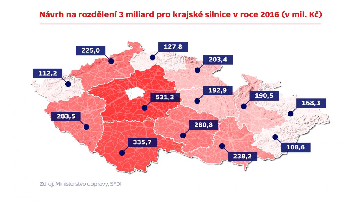 Návrh rozdělení 3 miliard pro krajské silnice v roce 2016