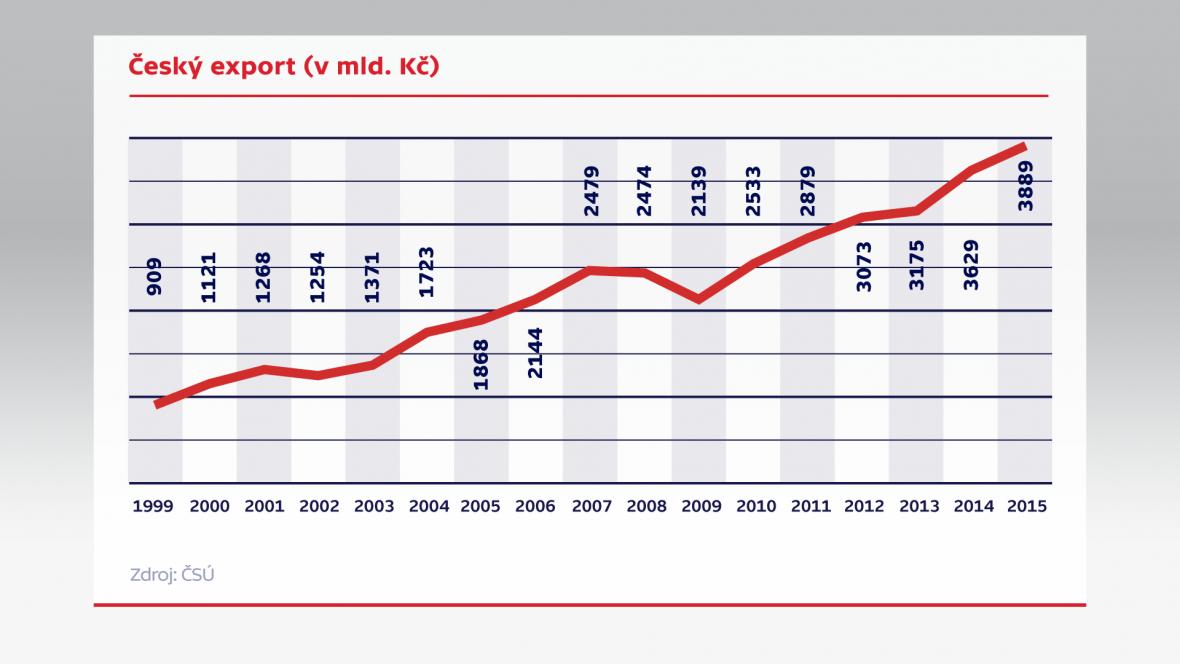 Český export (v mld. Kč)