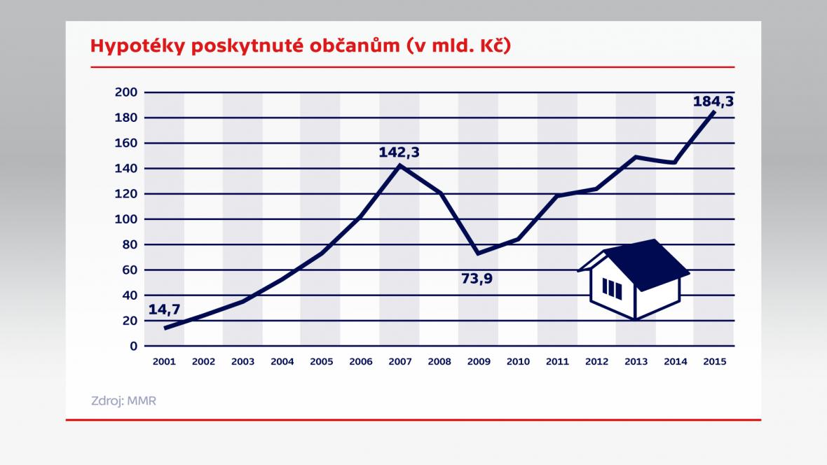 Hypotéky poskytnuté občanům (v mld. Kč)
