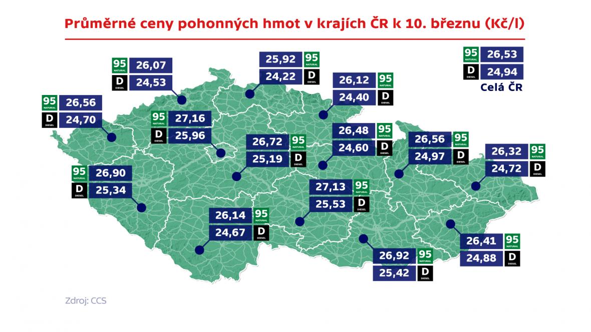 Průměrné ceny pohonných hmot v krajích ČR k 10. březnu