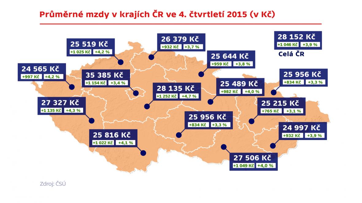 Průměrné mzdy v krajích ČR ve 4. čtvrtletí