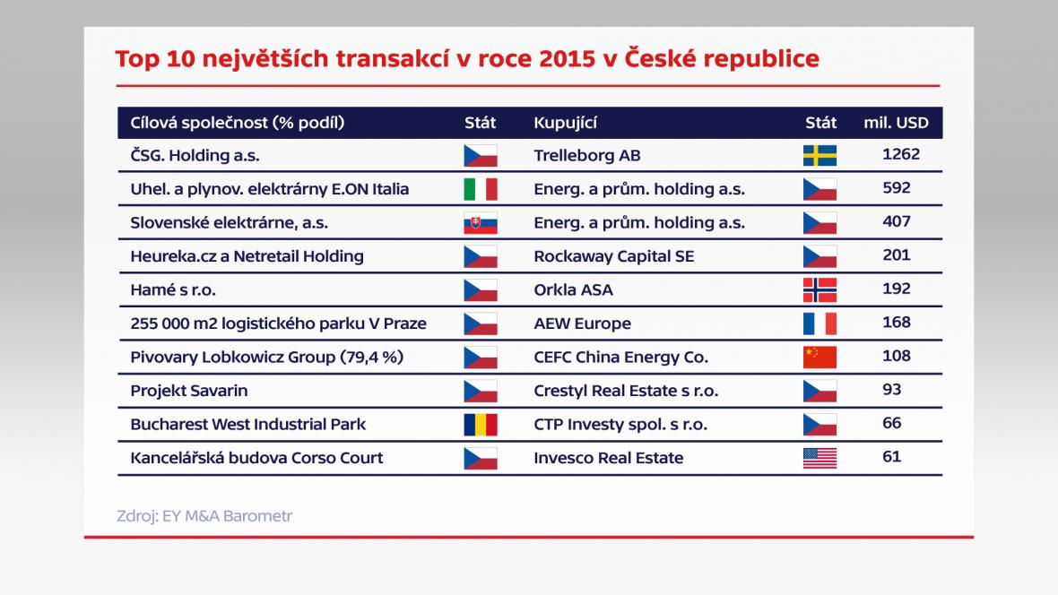 Top 10 největších transakcí v roce 2015 v České republice