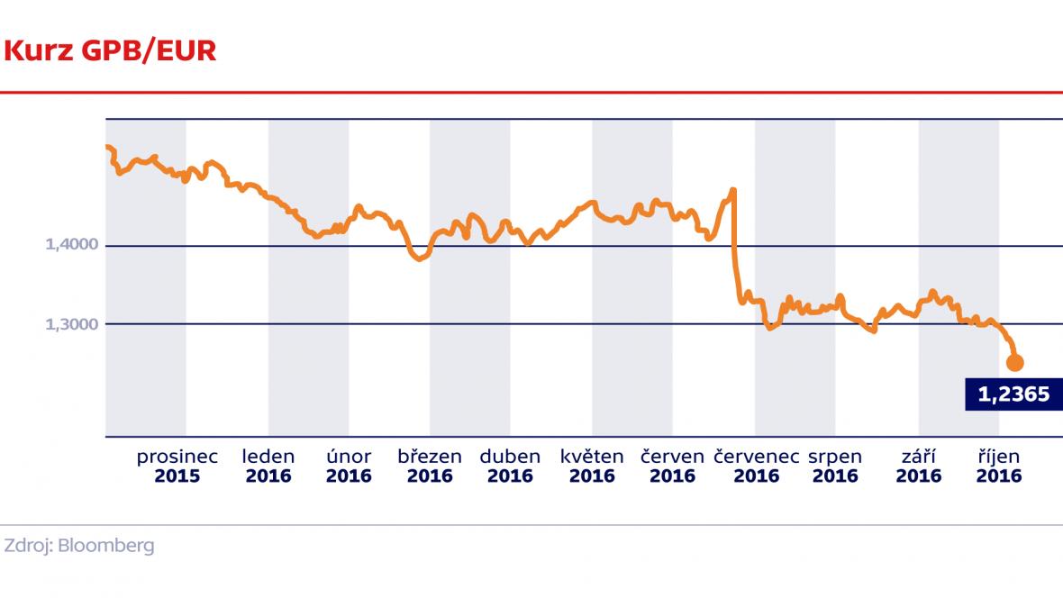 Kurz GBP/EUR