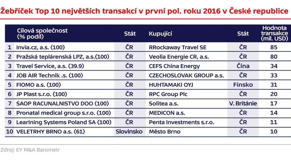 Žebříček Top 10 největších transakcí v první polovině roku 2016 v České republice