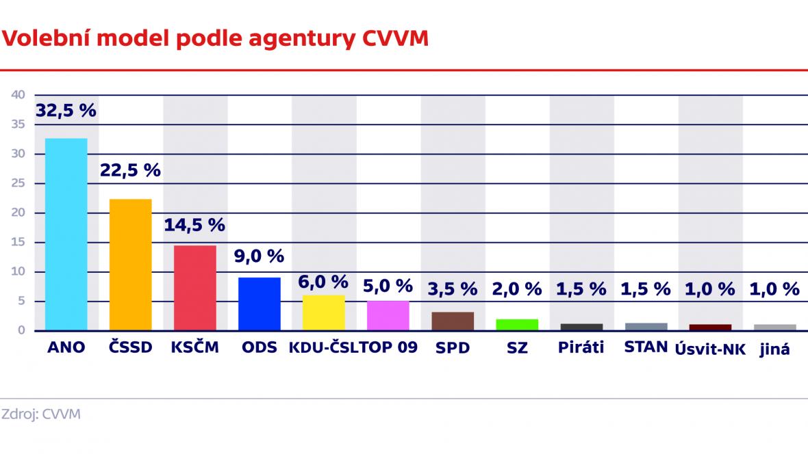 Volební model podle agentury CVVM