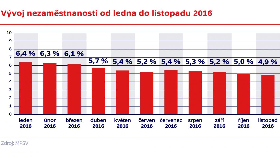 Vývoj nezaměstnanosti od ledna do listopadu 2016