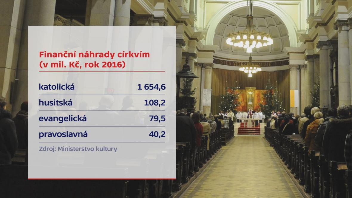 Finanční náhrady církvím