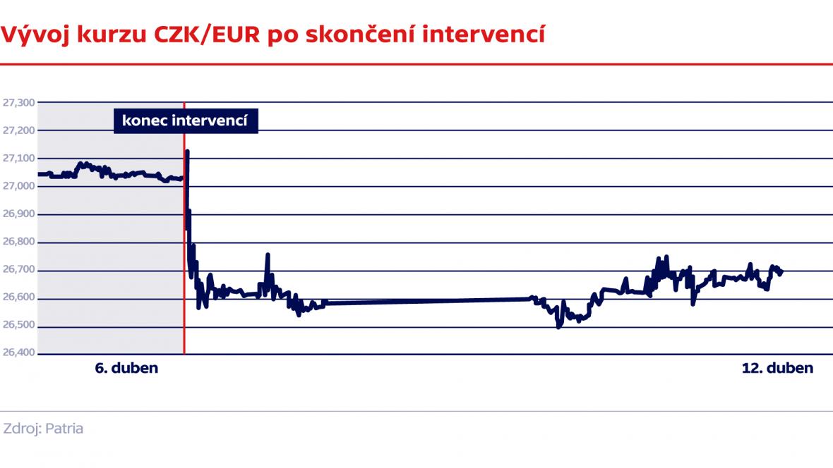Kurz CZK/EUR