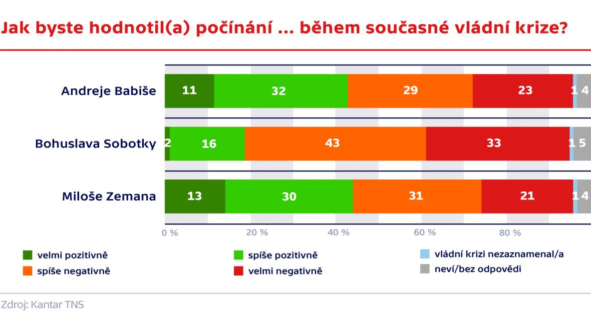 Průzkum agentura Kantar TNS pro ČT