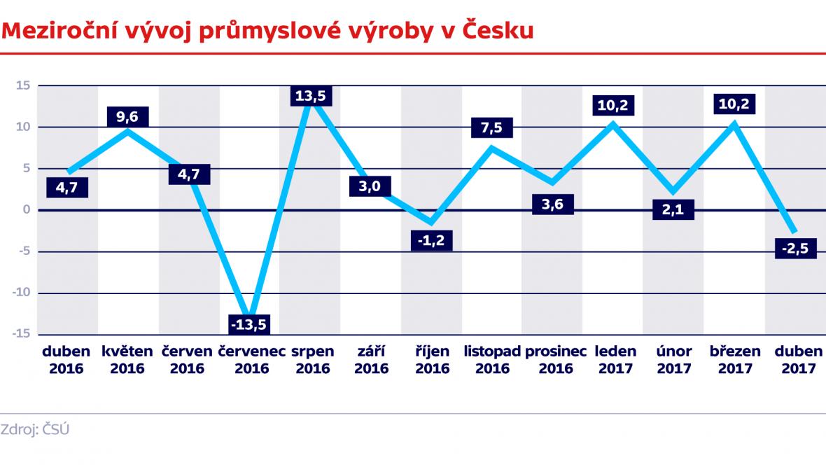 Meziroční vývoj průmyslové výroby v Česku