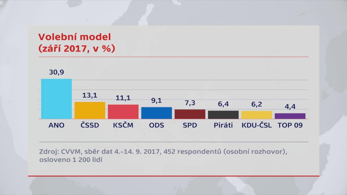 Volební model CVVM (září 2017)