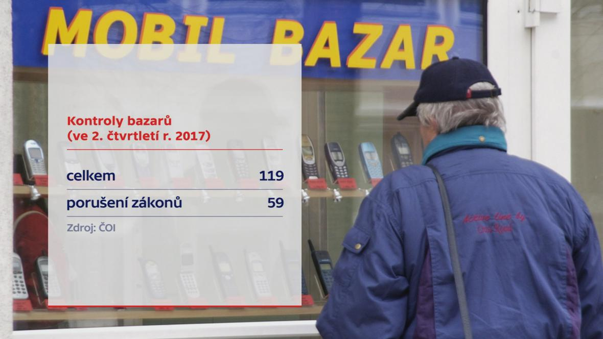 Kontroly bazarů