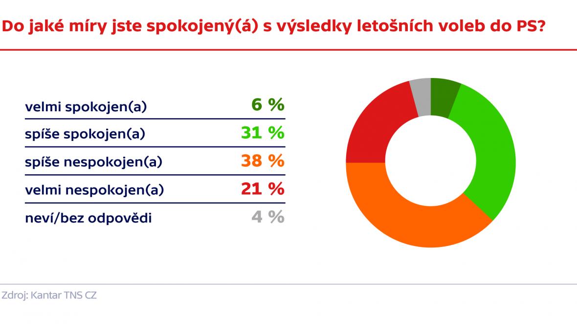 Výzkum agentury Kantar TNS CZ pro ČT