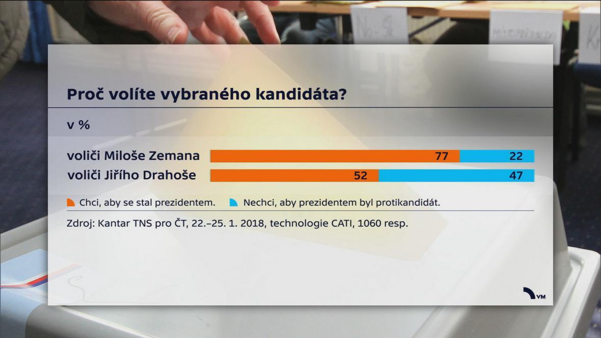 Průzkum Kantar TNS pro ČT