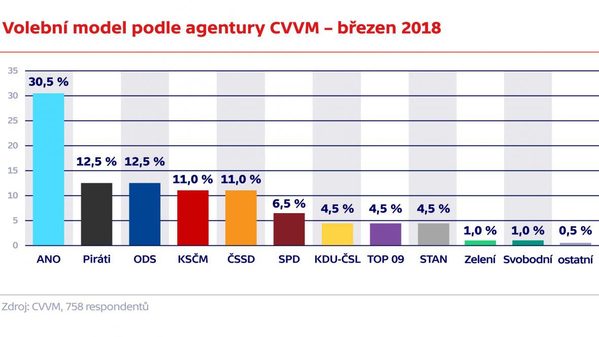 Volební model podle agentury CVVM – březen 2018