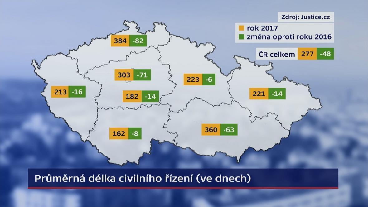 Průměrná délka civilního řízení (ve dnech)