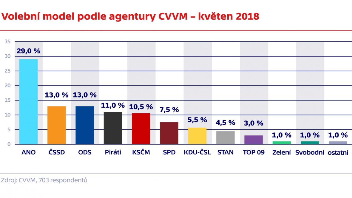 Volební model podle agentury CVVM – květen 2018