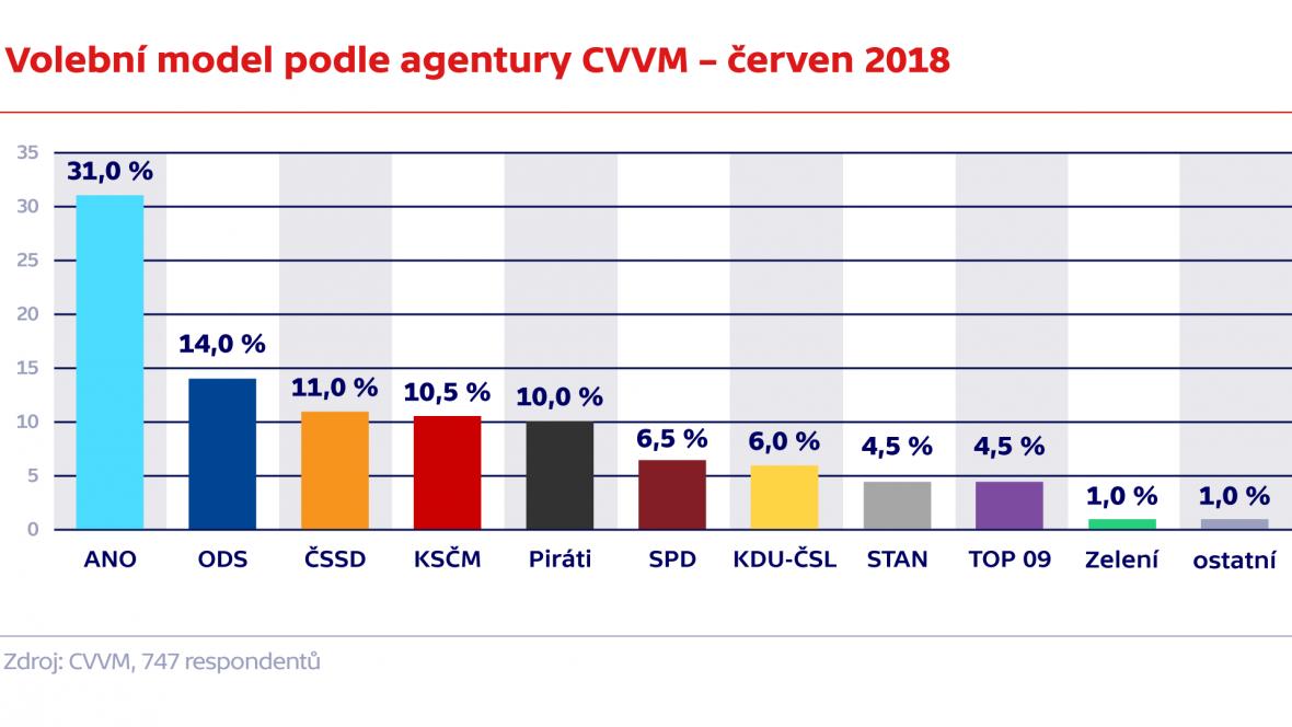 Volební model podle agentury CVVM – červen 2018
