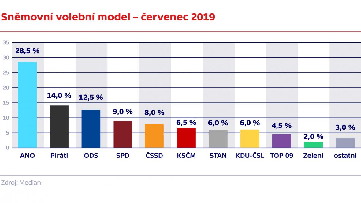 Sněmovní volební model – červenec 2019