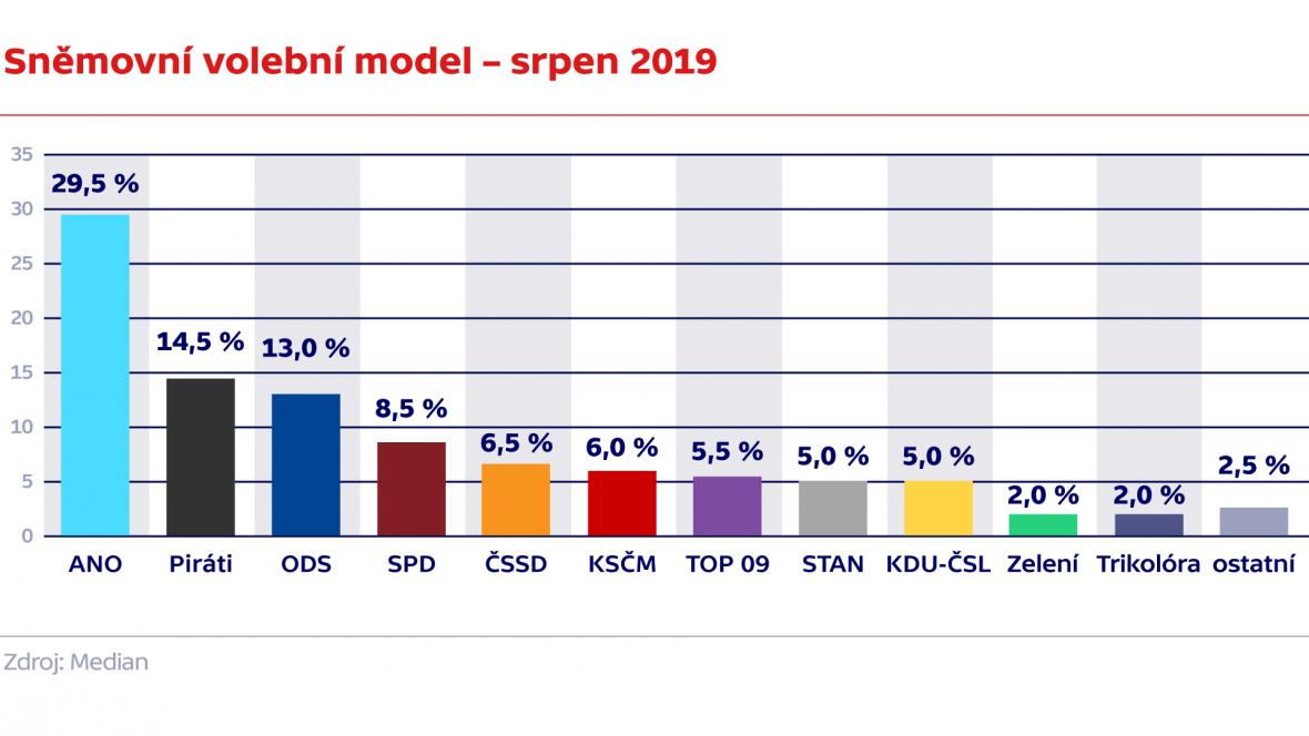 Sněmovní volební model – srpen 2019