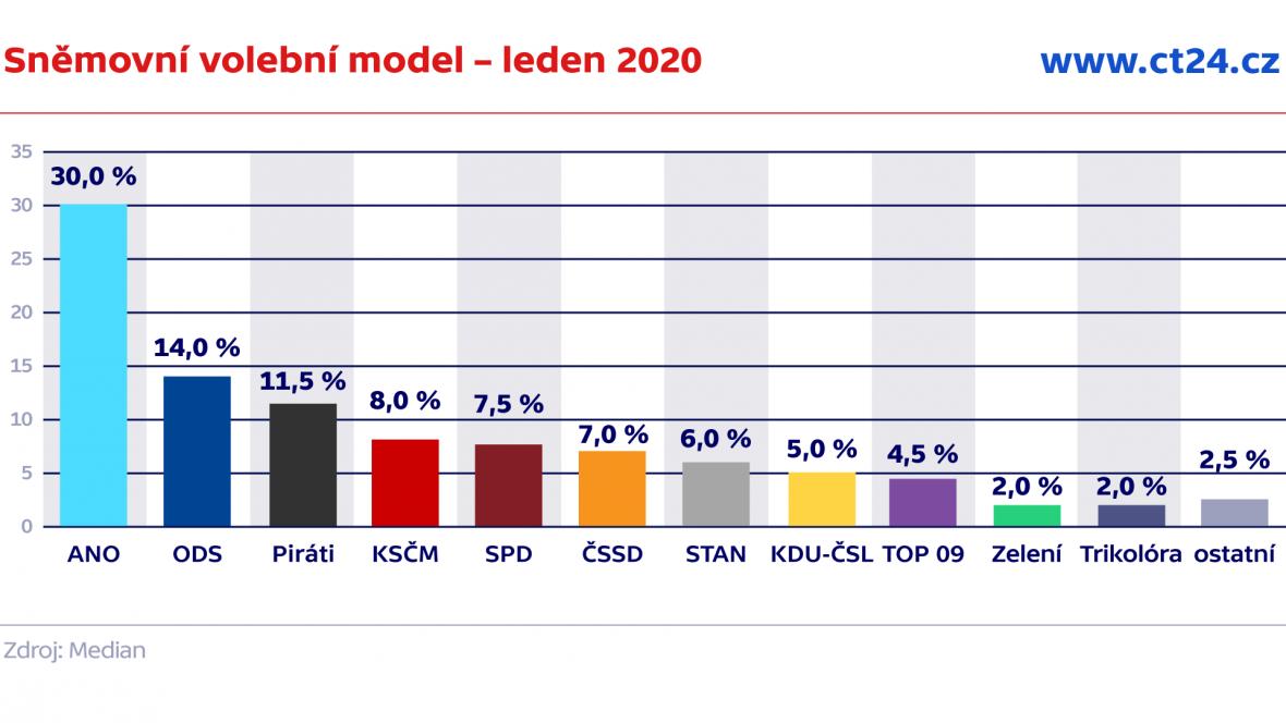 Sněmovní volební model – leden 2020
