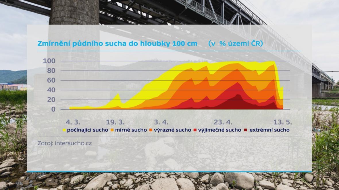 Každý zub v grafu představuje slunečné a suché dny. Každá prohlubeň pak dny, kdy se můžeme těšit na dešťovou vodu. Čím je hlubší, tím je vody víc.