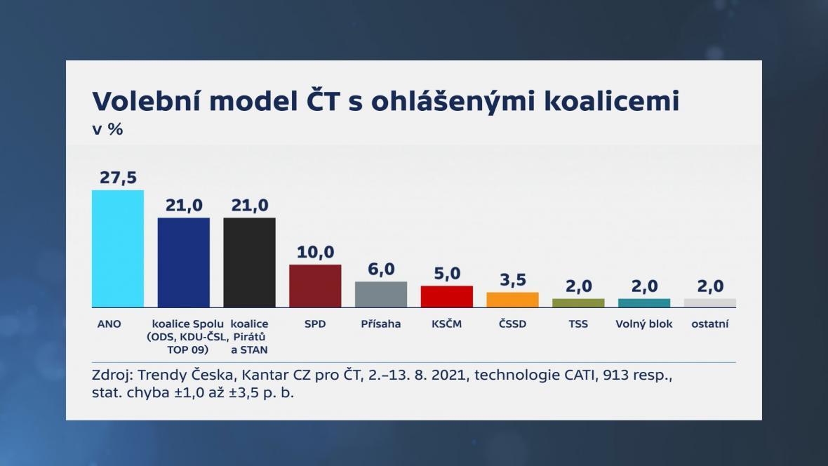 Volební model s ohlášenými koalicemi