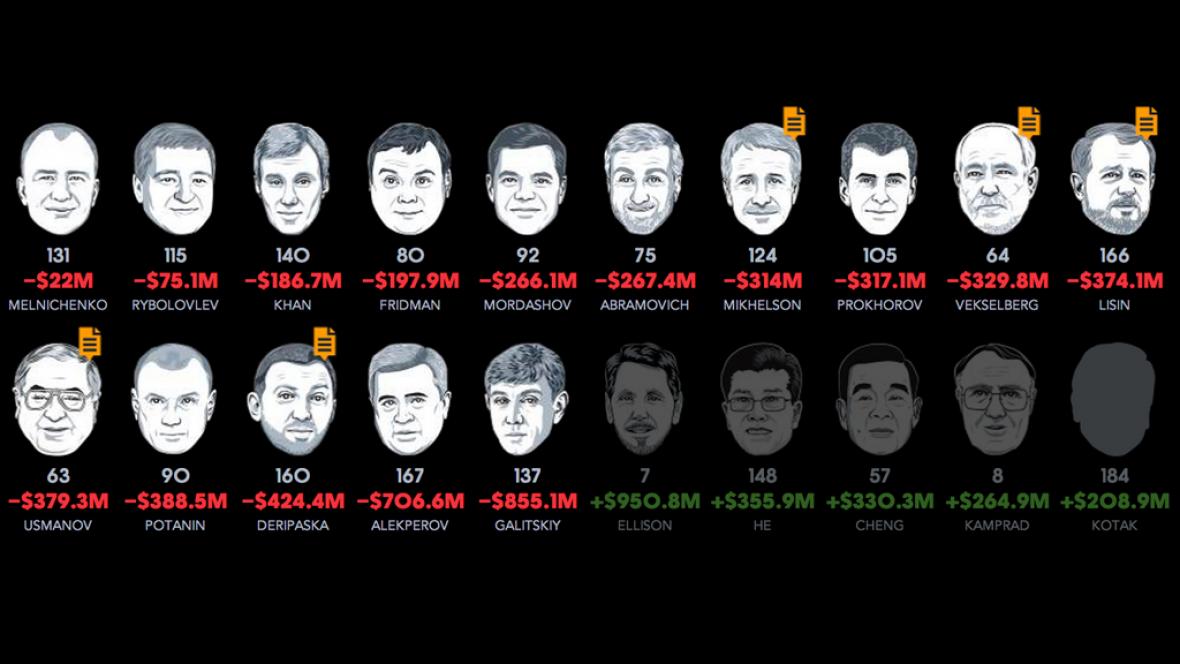 Propad rublu pocítili i oligarchové
