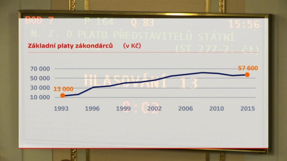 Vývoj základního platu zákonodárce od roku 1993