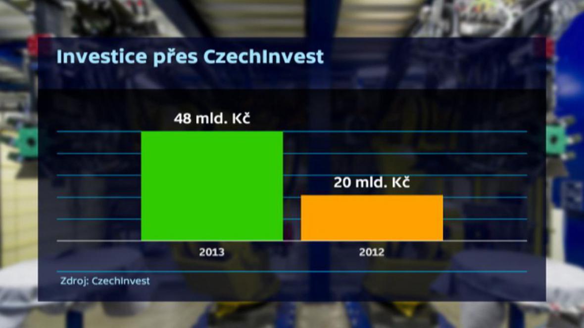 Investice přes CzechInvest
