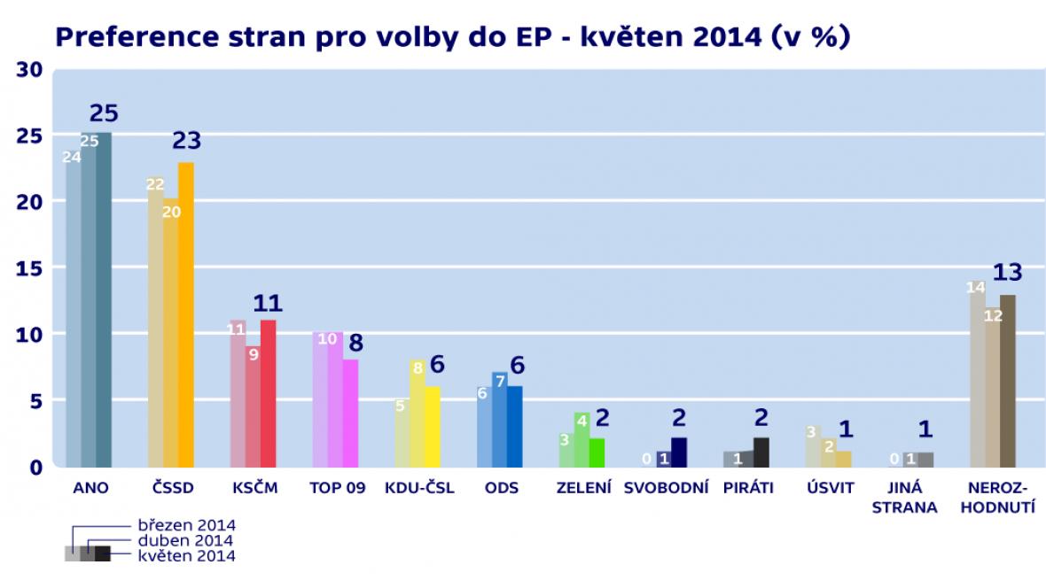 Preference stran pro volby do Europarlamentu (květen 2014)