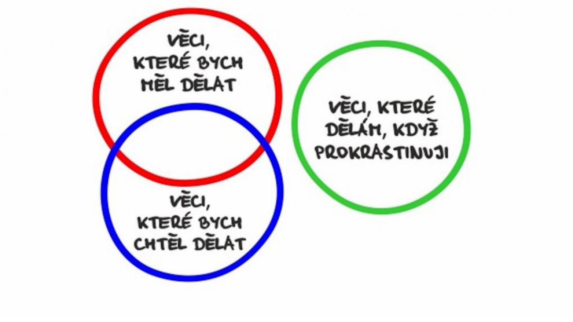 Z knihy Konec prokrastinace