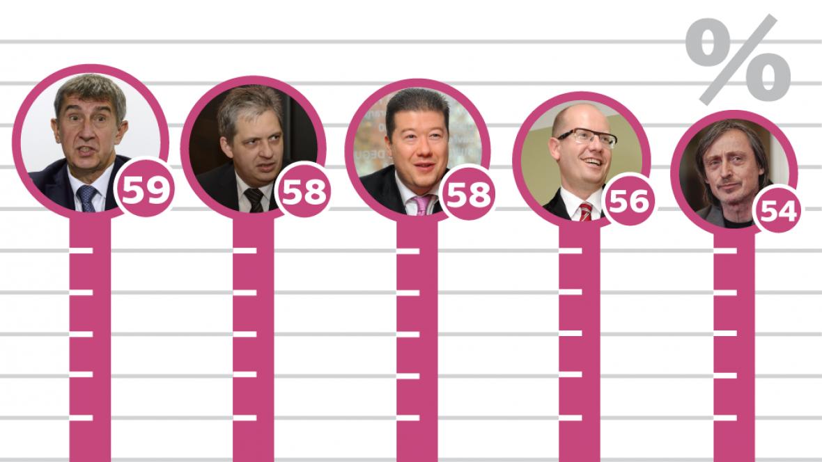 Žebíček popularity politiků