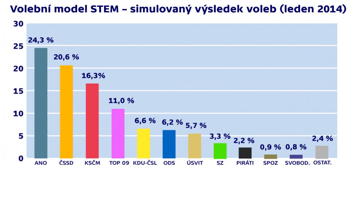 Volební model STEM