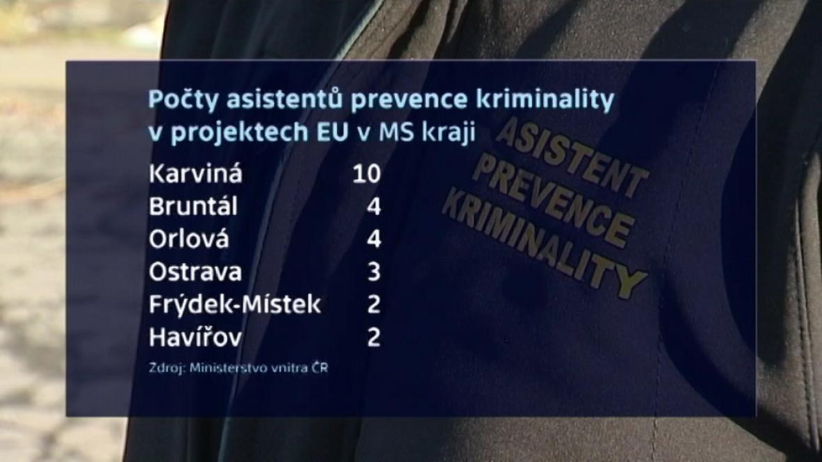 Prevence kriminality v MS kraji