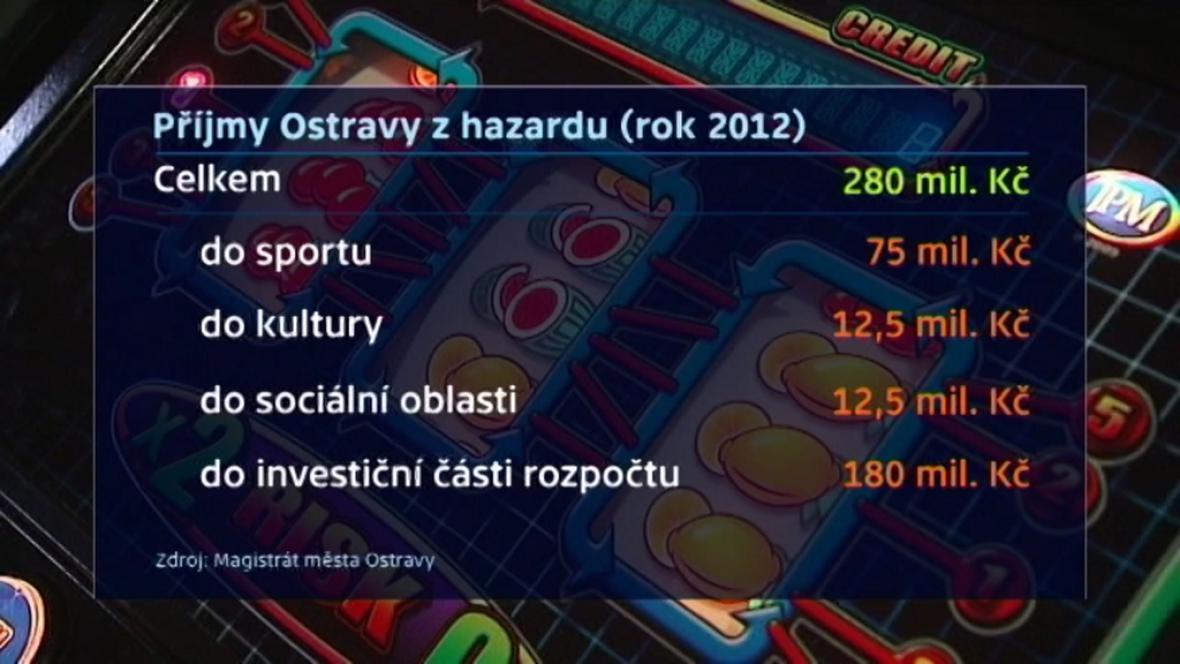 Příjmy Ostravy z hazardu