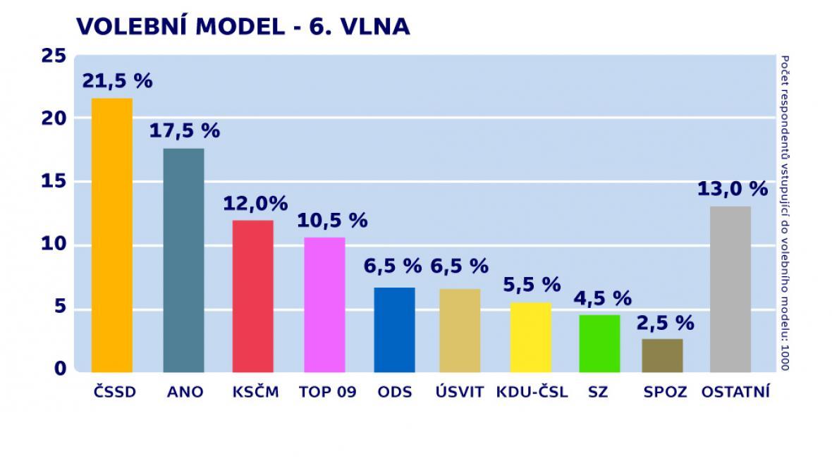 Volební model TNS Aisa - 6. vlna (21. 10. – 24. 10.)