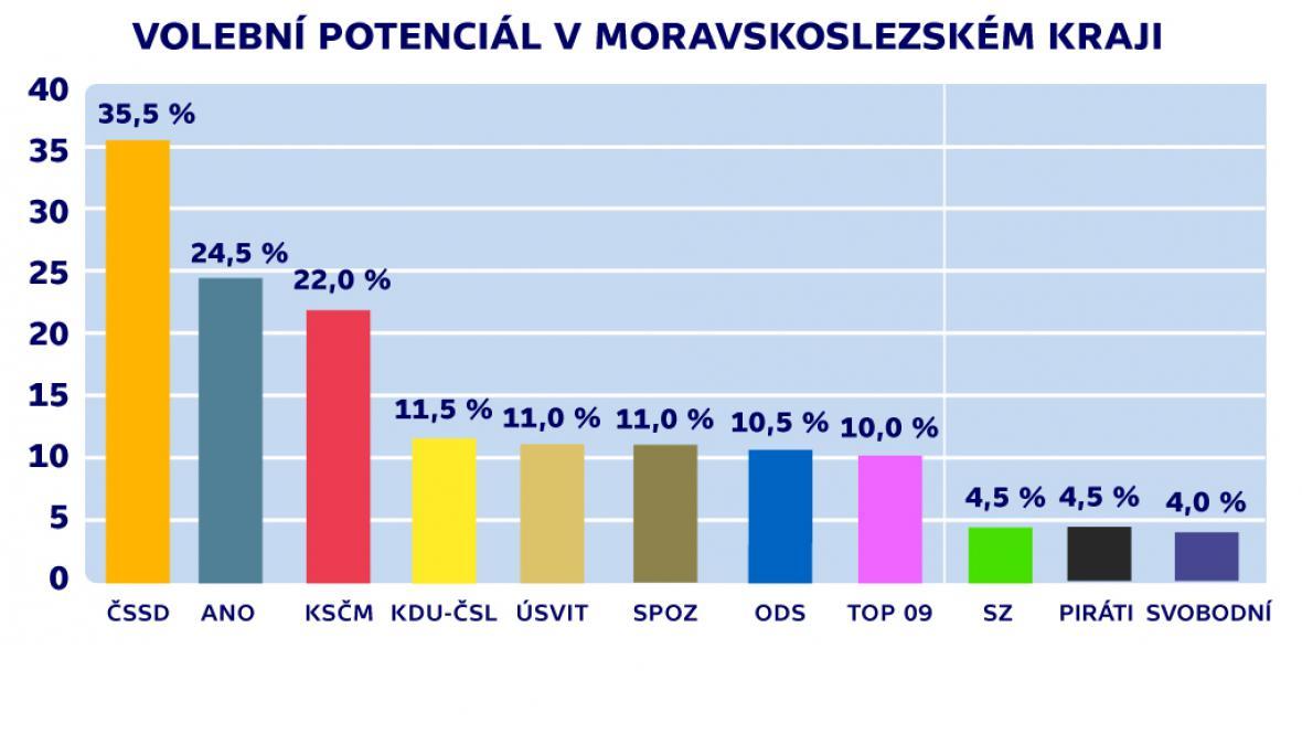 Volební potenciál v Moravskoslezském kraji