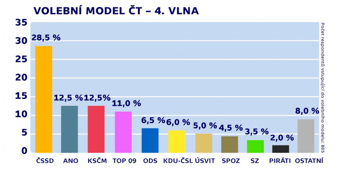 Volební model TNS Aisa - 4. vlna (30. 9. - 9. 10.)